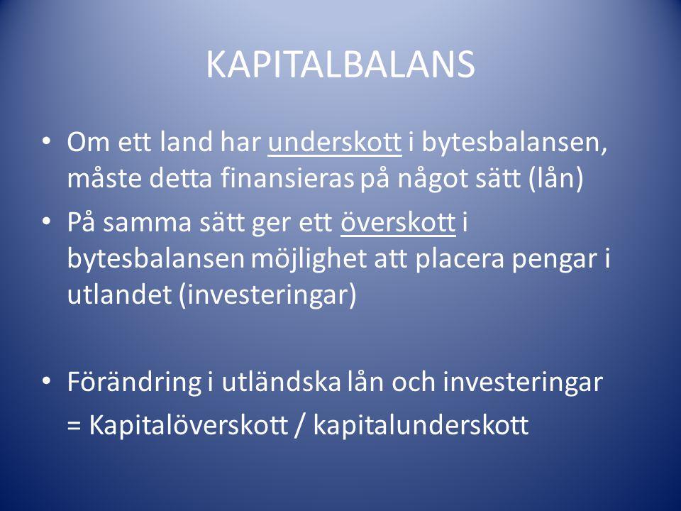 KAPITALBALANS Om ett land har underskott i bytesbalansen, måste detta finansieras på något sätt (lån) På samma sätt ger ett överskott i bytesbalansen