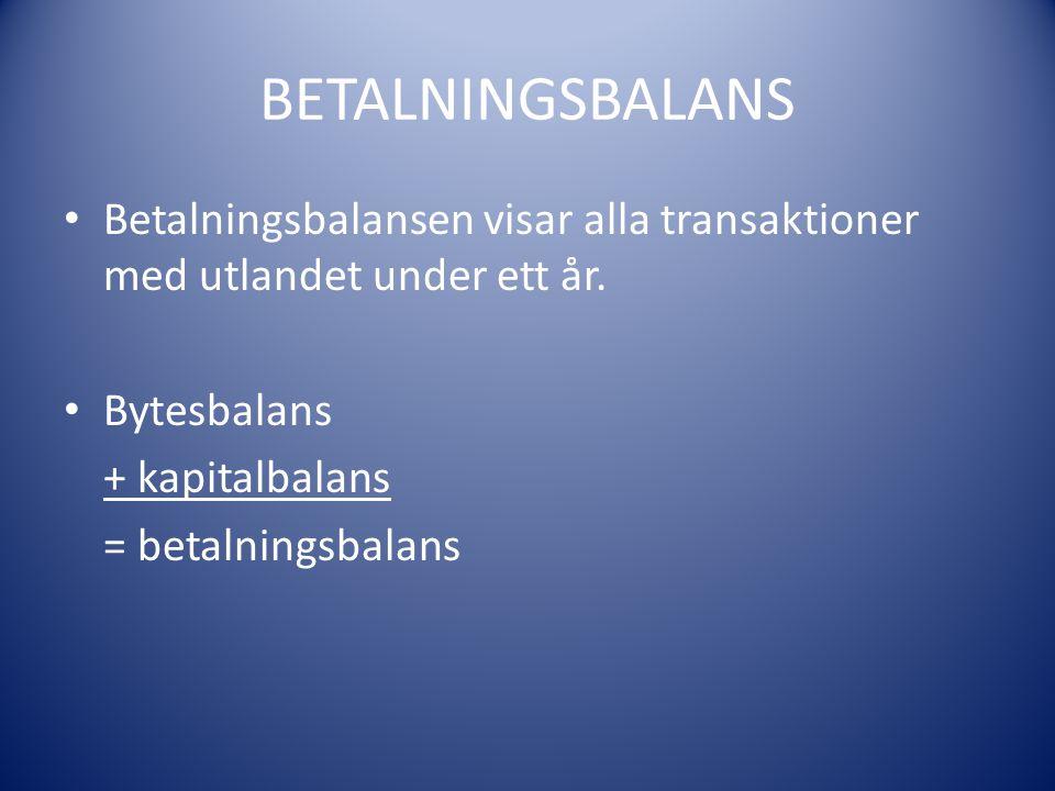 BETALNINGSBALANS Betalningsbalansen visar alla transaktioner med utlandet under ett år. Bytesbalans + kapitalbalans = betalningsbalans