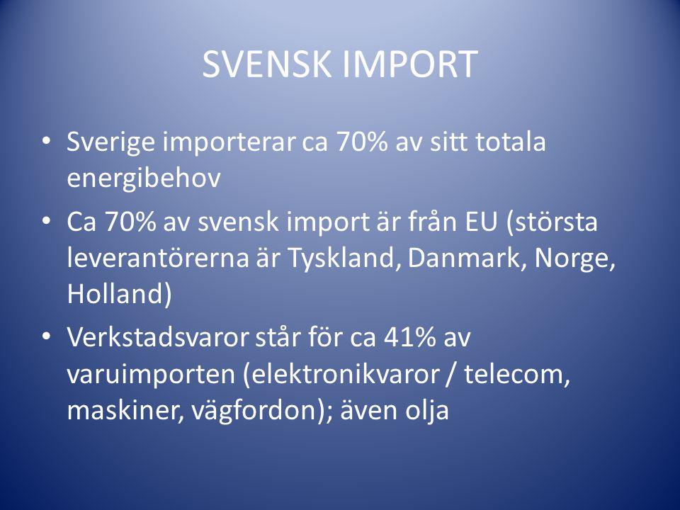 SVENSK IMPORT Sverige importerar ca 70% av sitt totala energibehov Ca 70% av svensk import är från EU (största leverantörerna är Tyskland, Danmark, No