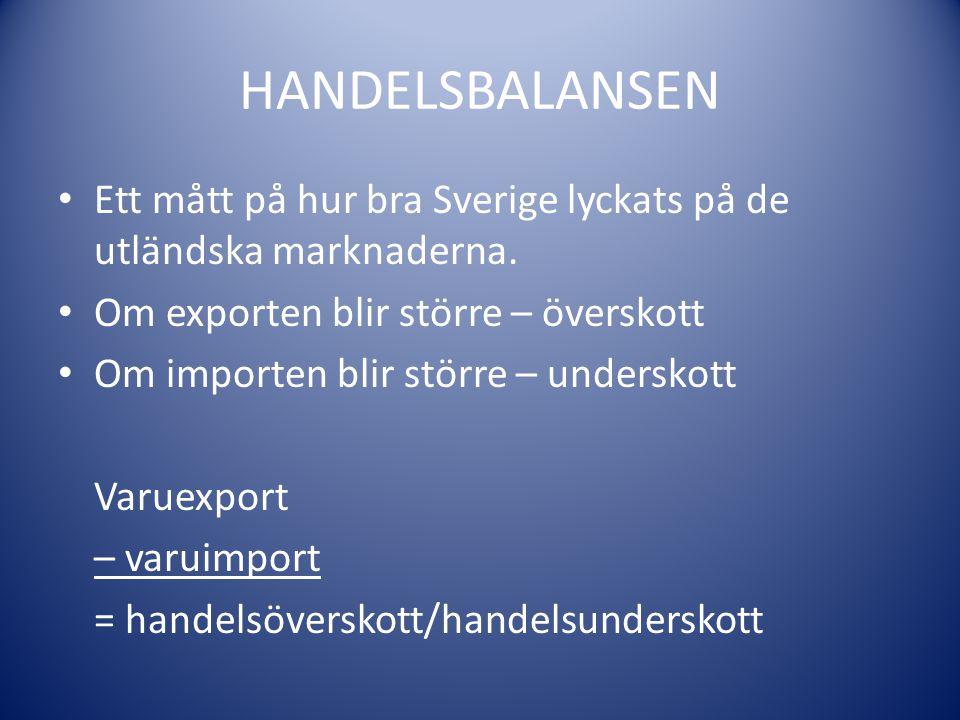 HANDELSBALANSEN Ett mått på hur bra Sverige lyckats på de utländska marknaderna. Om exporten blir större – överskott Om importen blir större – undersk