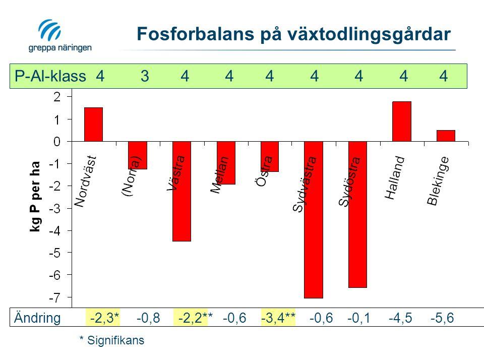 Fosforbalans på växtodlingsgårdar P-Al-klass 4 3 4 4 4 4 4 4 4 Ändring -2,3* -0,8 -2,2** -0,6 -3,4** -0,6 -0,1 -4,5 -5,6 * Signifikans