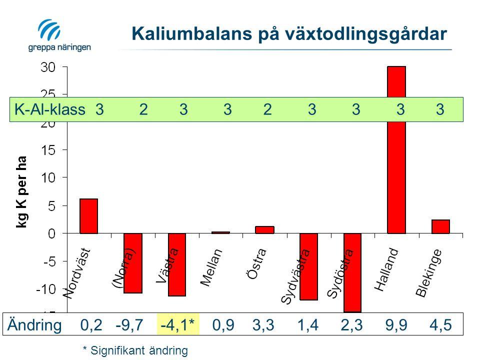 Kaliumbalans på växtodlingsgårdar K-Al-klass 3 2 3 3 2 3 3 3 3 * Signifikant ändring Ändring 0,2 -9,7 -4,1* 0,9 3,3 1,4 2,3 9,9 4,5
