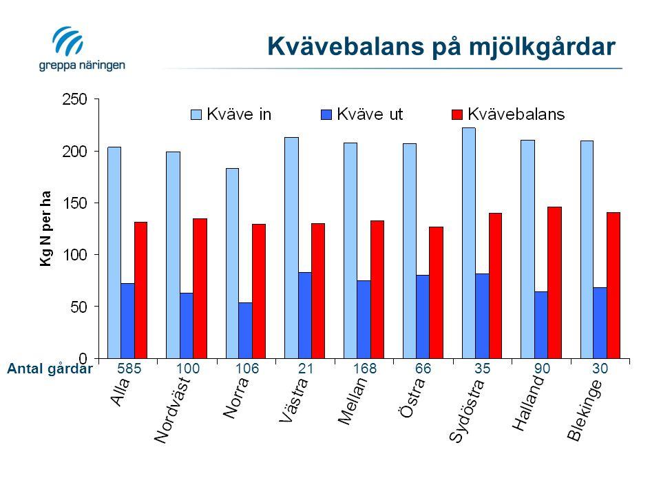 Kvävebalans på mjölkgårdar Antal gårdar5851001062116866359030