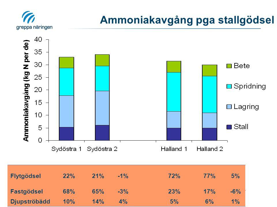 Ammoniakavgång pga stallgödsel Flytgödsel22%21%-1% 72%77%5% Fastgödsel68%65%-3%23%17%-6% Djupströbädd10%14%4% 5%6%1%