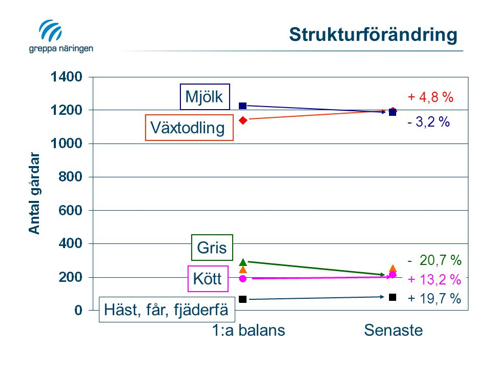 Strukturförändringar 1:a2:a Diff Trend Medelår2002,92007,3 Antal% % %Utveckling Alla3161 Växt114036%119538%551,7%4,8% Mjölk122639%118738%-39-1,2%-3,2% Kött1906%2157%250,8%13,2% Svin2909%2307%-60-1,9%-20,7% Häst,får, fjäderfä662%792%130,4%19,7% Blandad prod2498%2558%60,2%-2,4%