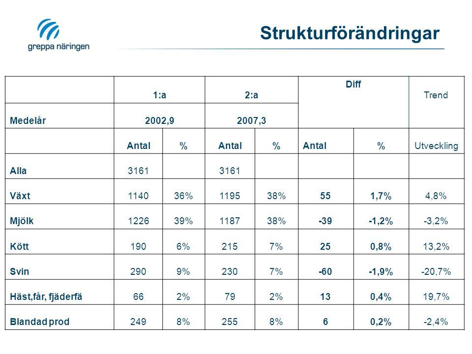Uppskalning Beräknad minskning av kväveutlakning 2001-2010 Baserat på: grödfördelning stallgödselanvändning bearbetningstidpunkter, inkl.