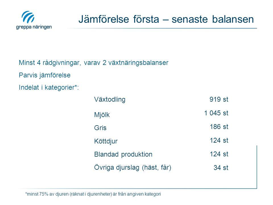 Djurtäthet och åkerareal Produktion Första balansSenaste balans Djur (de/ha) Medel-areal (ha) Djur (de/ha) Medel-areal (ha) Växtodling133143 Mjölk1,07851,0498 Gris0,851350,81152 Köttdjur0,61740,6680