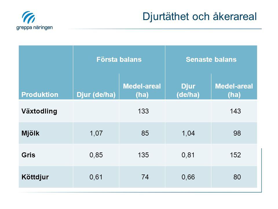 Fosforbalans på grisgårdar Alla Östra Mellan Sydöstra Ändring Alla - 6,3*** Östra - 7,4 ten Mellan - 10,6*** Sydöstra- 6,4*