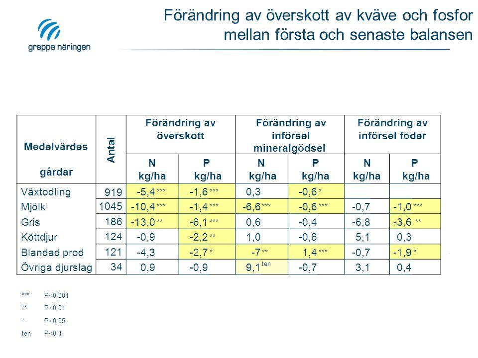 Förändring av överskott av kväve och fosfor mellan första och senaste balansen Medelvärdes gårdar Antal Förändring av överskott Förändring av införsel mineralgödsel Förändring av införsel foder N kg/ha P kg/ha N kg/ha P kg/ha N kg/ha P kg/ha Växtodling 919 -5,4 *** -1,6 *** 0,3 -0,6 * Mjölk1045 -10,4 *** -1,4 *** -6,6 *** -0,6 *** -0,7 -1,0 *** Gris186 -13,0 ** -6,1 *** 0,6 -0,4 -6,8 -3,6 ** Köttdjur124 -0,9 -2,2 ** 1,0 -0,6 5,1 0,3 Blandad prod121 -4,3 -2,7 * -7 ** 1,4 *** -0,7 -1,9 * Övriga djurslag34 0,9 -0,9 9,1 ten -0,7 3,1 0,4 ***P<0,001 **P<0,01 *P<0,05 tenP<0,1