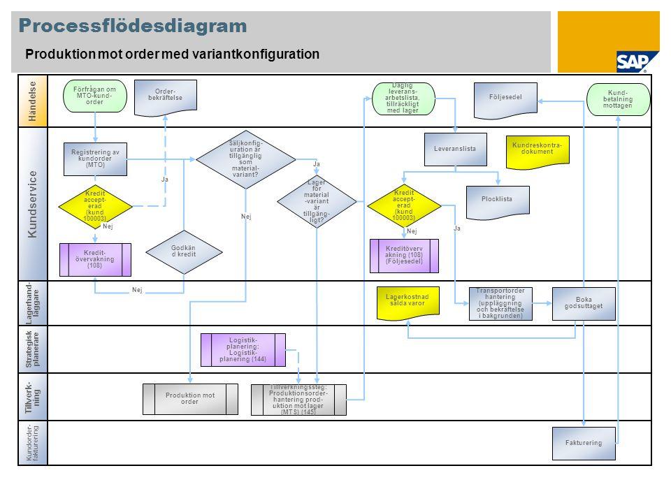 Processflödesdiagram Produktion mot order med variantkonfiguration Händelse Tillverk- ning Registrering av kundorder (MTO) Förfrågan om MTO-kund- orde