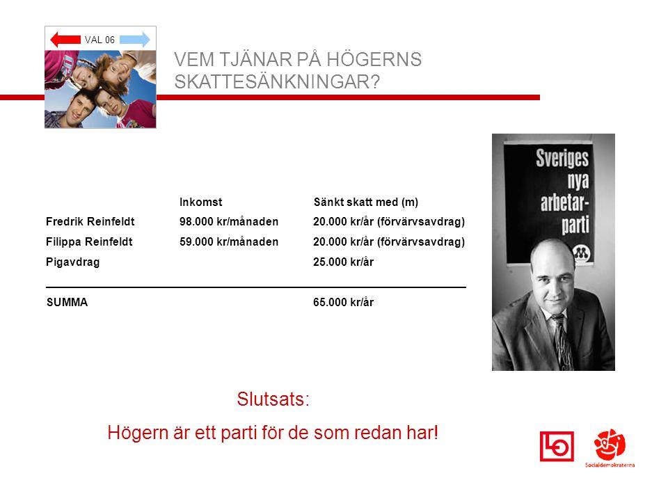 VAL 06 VEM TJÄNAR PÅ HÖGERNS SKATTESÄNKNINGAR? Slutsats: Högern är ett parti för de som redan har! InkomstSänkt skatt med (m) Fredrik Reinfeldt98.000
