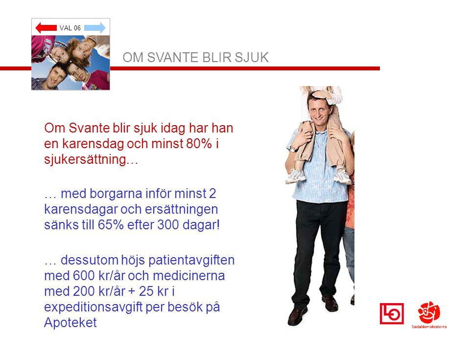VAL 06 OM SVANTE BLIR SJUK Om Svante blir sjuk idag har han en karensdag och minst 80% i sjukersättning… … med borgarna inför minst 2 karensdagar och ersättningen sänks till 65% efter 300 dagar.