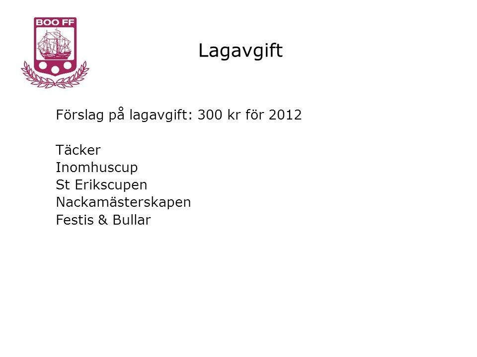 Lagavgift Förslag på lagavgift: 300 kr för 2012 Täcker Inomhuscup St Erikscupen Nackamästerskapen Festis & Bullar