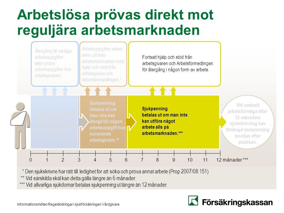 Informationsmöten Regeländringar i sjukförsäkringen Vårdgivare Arbetslösa prövas direkt mot reguljära arbetsmarknaden Vid nedsatt arbetsförmåga efter