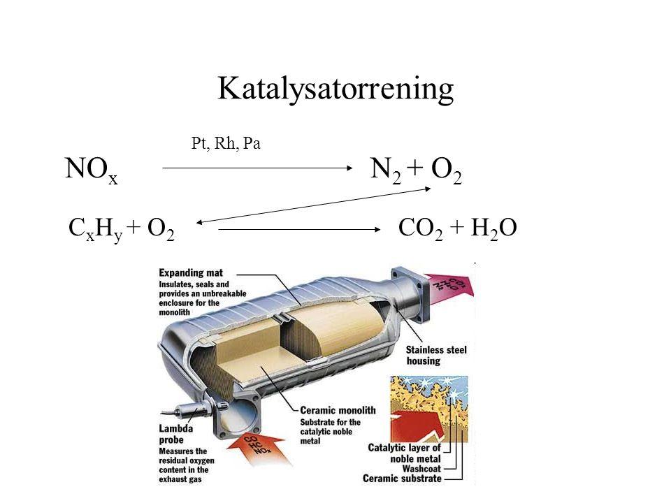 Katalysatorrening NO x N 2 + O 2 Pt, Rh, Pa C x H y + O 2 CO 2 + H 2 O