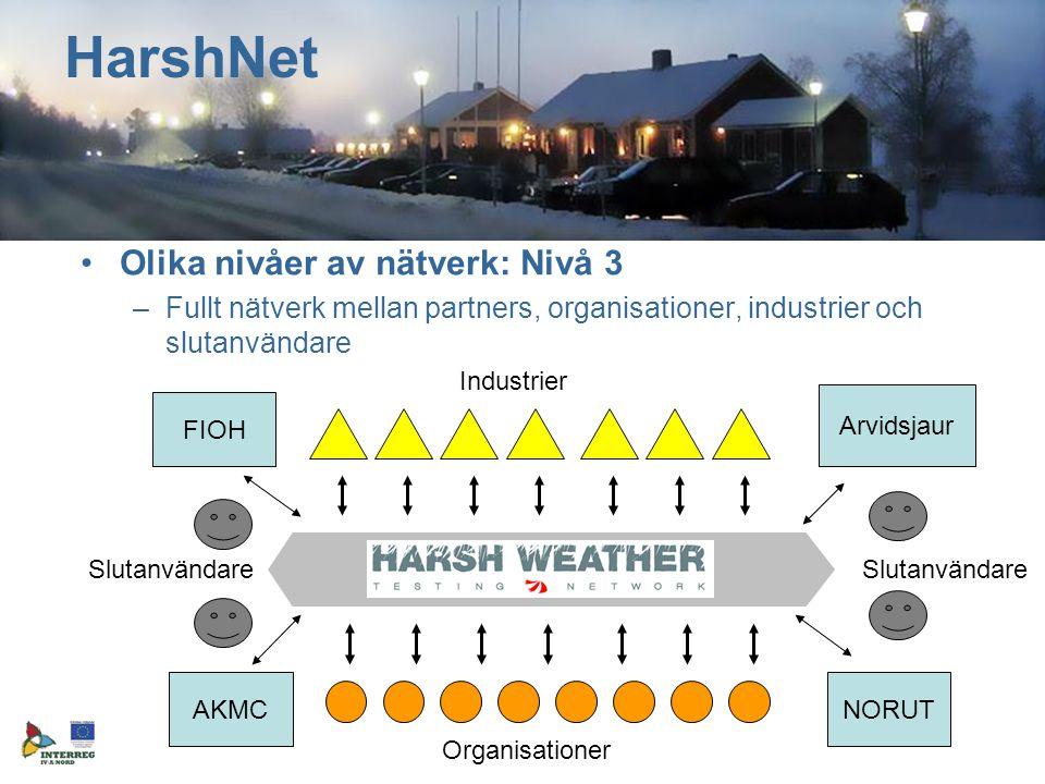 Olika nivåer av nätverk: Nivå 3 –Fullt nätverk mellan partners, organisationer, industrier och slutanvändare HarshNet FIOH Arvidsjaur AKMCNORUT Industrier Organisationer Slutanvändare