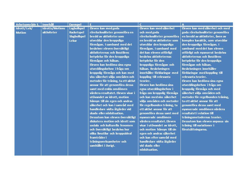 Arbetsområde 2.InnehållExempelECA FriluftslivUtevistelse i olika miljöer i olika årstider Paddling Klättring Skidåkning Skridskoåkning Skogen Allemansrätten Orientering Eleven kan med goda rörelsekvaliteter genomföra aktiviteter i naturmiljöer.