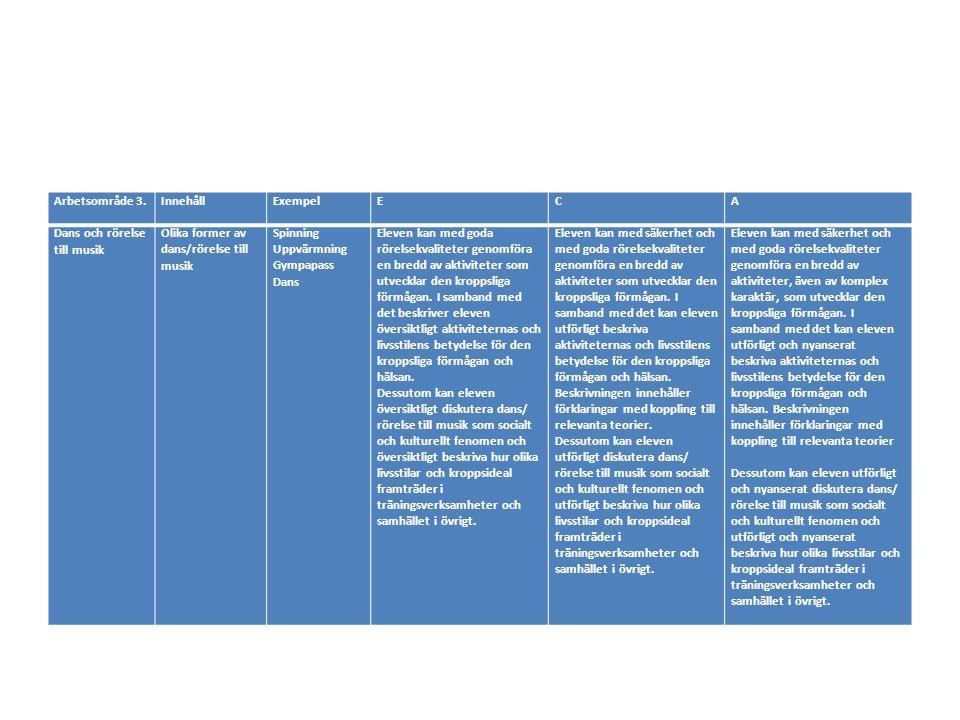 Arbetsområde 4.InnehållExempelECA Träningsmetoder och dess effekter Styrketräning Koordinationsträning Konditionsträning Reflektion Gym Core Redskapsbanor Löpning Stavgång Cirkelträning Eleven kan bedöma sina egna utvecklingsbehov i fråga om kroppslig förmåga och kan med viss säkerhet välja områden och metoder för träning, ta ett aktivt ansvar för att genomföra dessa samt med enkla omdömen värde.