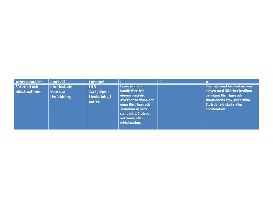 Arbetsområde 5.InnehållExempelECA Säkerhet och nödsituationer Idrottsskade- kunskap Livräddning HLR 1:a hjälpen Livräddning i vatten I samråd med handledare kan eleven med viss säkerhet bedöma den egna förmågan och situationens krav samt vidta åtgärder vid skada eller nödsituation.
