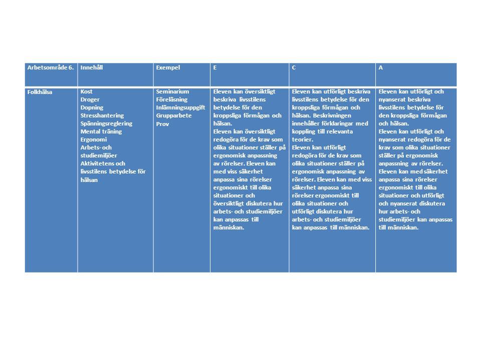 Arbetsområde 6.InnehållExempelECA FolkhälsaKost Droger Dopning Stresshantering Spänningsreglering Mental träning Ergonomi Arbets- och studiemiljöer Aktivitetens och livsstilens betydelse för hälsan Seminarium Föreläsning Inlämningsuppgift Grupparbete Prov Eleven kan översiktligt beskriva livsstilens betydelse för den kroppsliga förmågan och hälsan.