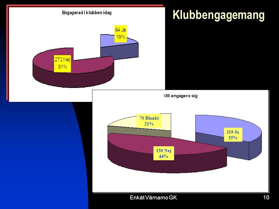 Enkät Värnamo GK10 Klubbengagemang 150 Nej 44% 70 Blankt 21% 119 Ja 35%