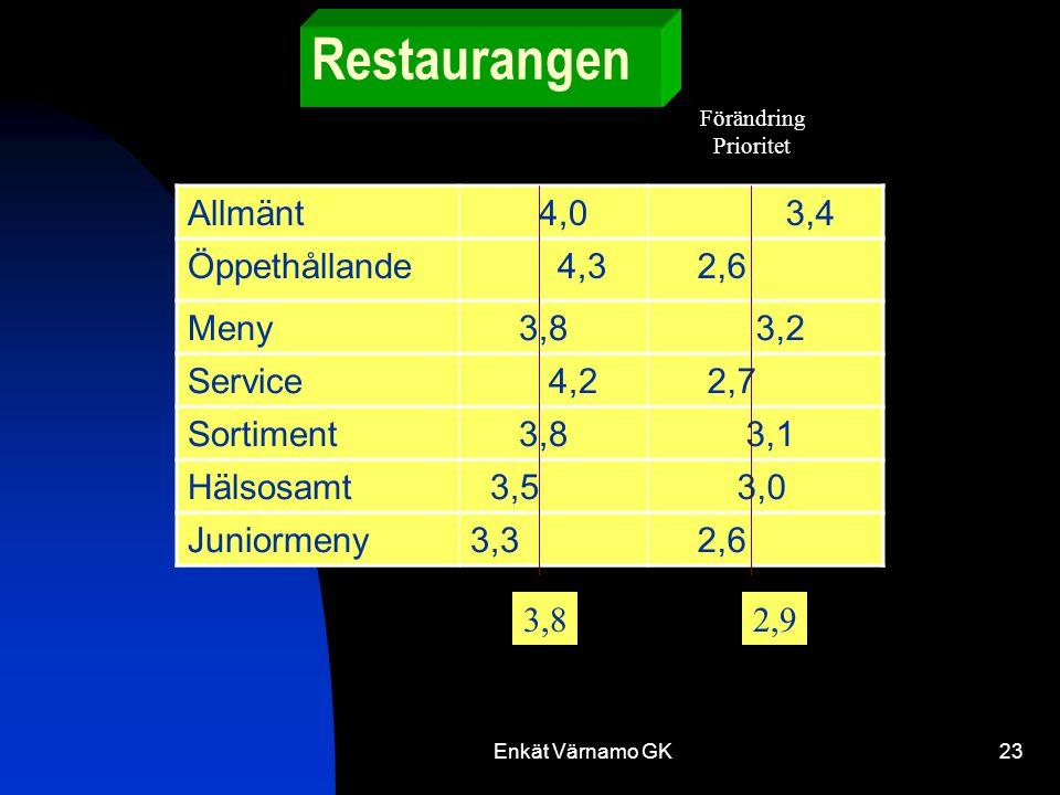Enkät Värnamo GK23 Restaurangen Allmänt 4,0 3,4 Öppethållande 4,3 2,6 Meny 3,8 3,2 Service 4,2 2,7 Sortiment 3,8 3,1 Hälsosamt 3,5 3,0 Juniormeny3,3 2,6 Förändring Prioritet 3,82,9