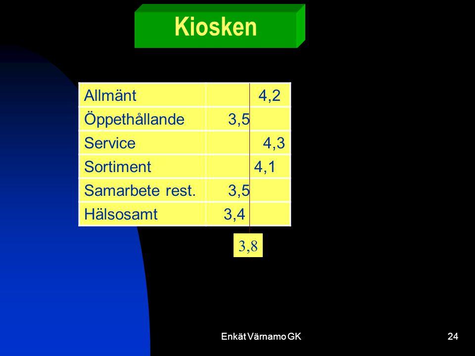 Enkät Värnamo GK24 Kiosken Allmänt 4,2 Öppethållande 3,5 Service 4,3 Sortiment 4,1 Samarbete rest.