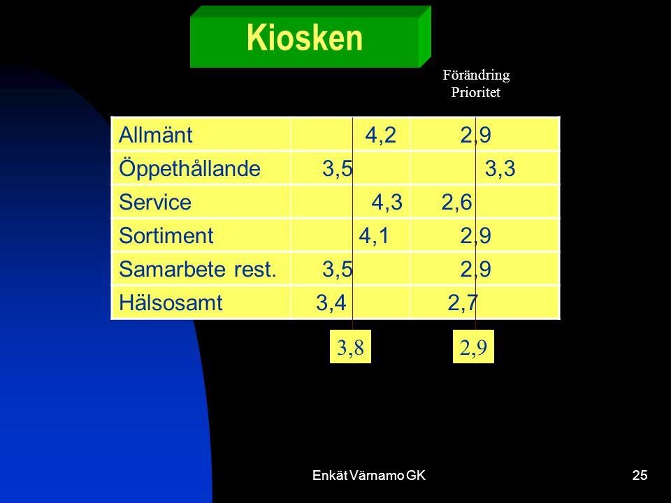 Enkät Värnamo GK25 Kiosken Allmänt 4,2 2,9 Öppethållande 3,5 3,3 Service 4,3 2,6 Sortiment 4,1 2,9 Samarbete rest.
