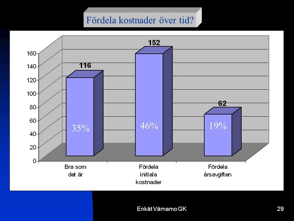Enkät Värnamo GK29 Fördela kostnader över tid 35% 46%19%