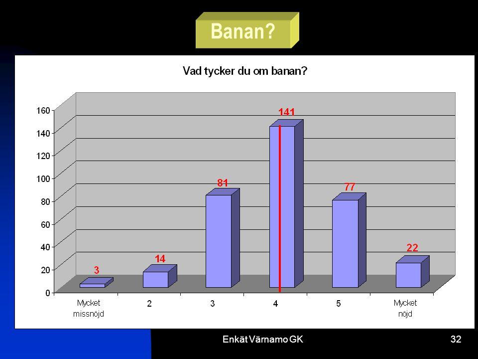 Enkät Värnamo GK32 Banan
