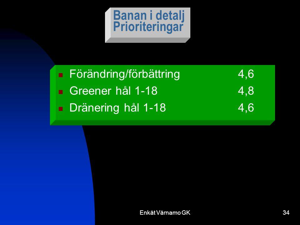 Enkät Värnamo GK34 Banan i detalj Prioriteringar Förändring/förbättring4,6 Greener hål 1-184,8 Dränering hål 1-184,6