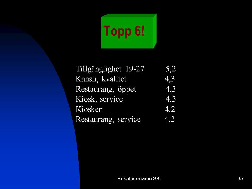 Enkät Värnamo GK35 Topp 6.