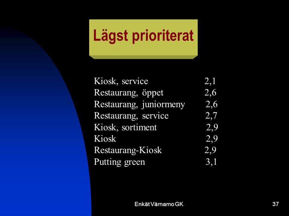 Enkät Värnamo GK37 Lägst prioriterat Kiosk, service 2,1 Restaurang, öppet 2,6 Restaurang, juniormeny 2,6 Restaurang, service 2,7 Kiosk, sortiment 2,9 Kiosk 2,9 Restaurang-Kiosk 2,9 Putting green 3,1