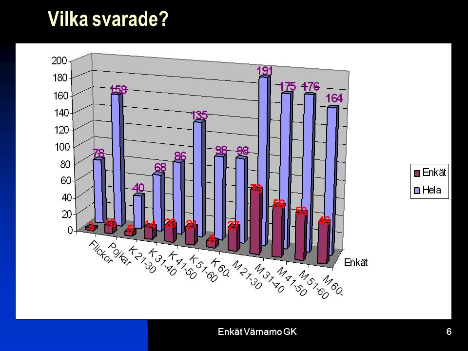 Enkät Värnamo GK7 Åldersfördelning för de som svarade