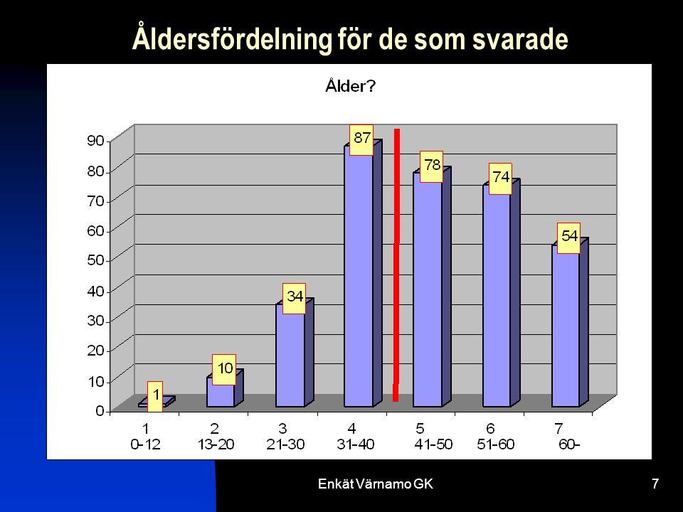 Enkät Värnamo GK38 Högst prioriterat Greener gamla banan 4,8 Dränering gamla banan 4,6 Banan 4,6 Träningsmöjligheter 4,0