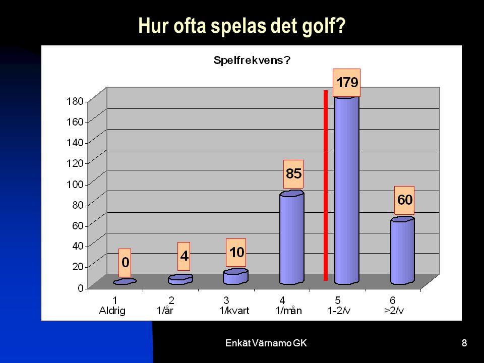Enkät Värnamo GK8 Hur ofta spelas det golf