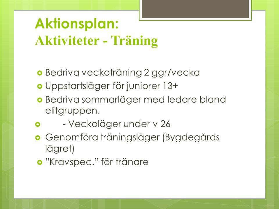 Aktionsplan: Aktiviteter - Träning  Bedriva veckoträning 2 ggr/vecka  Uppstartsläger för juniorer 13+  Bedriva sommarläger med ledare bland elitgruppen.