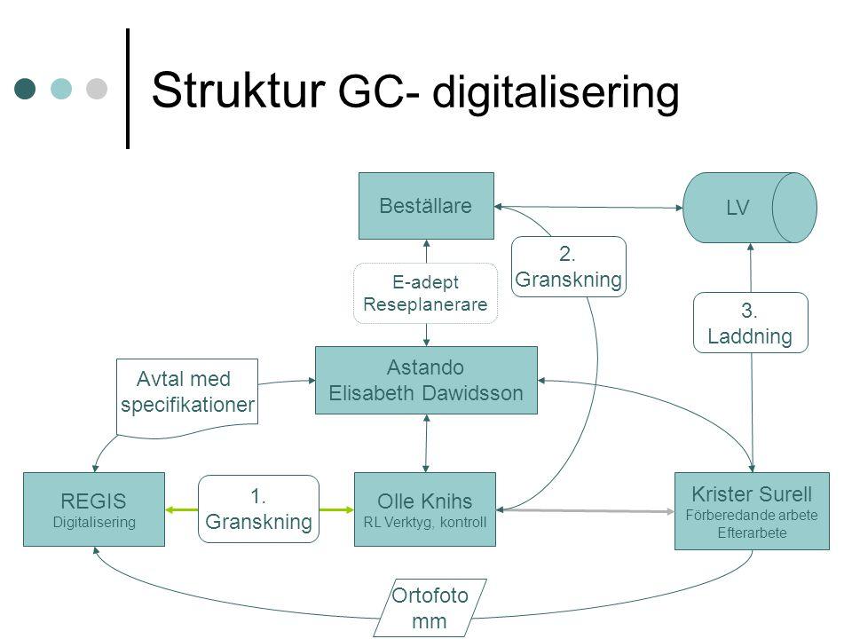 Struktur GC- digitalisering Astando Elisabeth Dawidsson Beställare REGIS Digitalisering Krister Surell Förberedande arbete Efterarbete Olle Knihs RL Verktyg, kontroll LV 1.