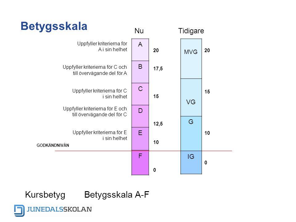 KursbetygBetygsskala A-F Betygsskala 20 17,5 15 12,5 10 0 GODKÄNDNIVÅN A B C D E F Uppfyller kriterierna för A i sin helhet Uppfyller kriterierna för