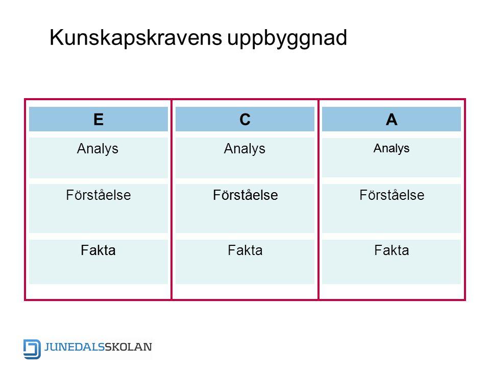 Kunskapskravens uppbyggnad ECA Analys Förståelse Fakta Förståelse Analys