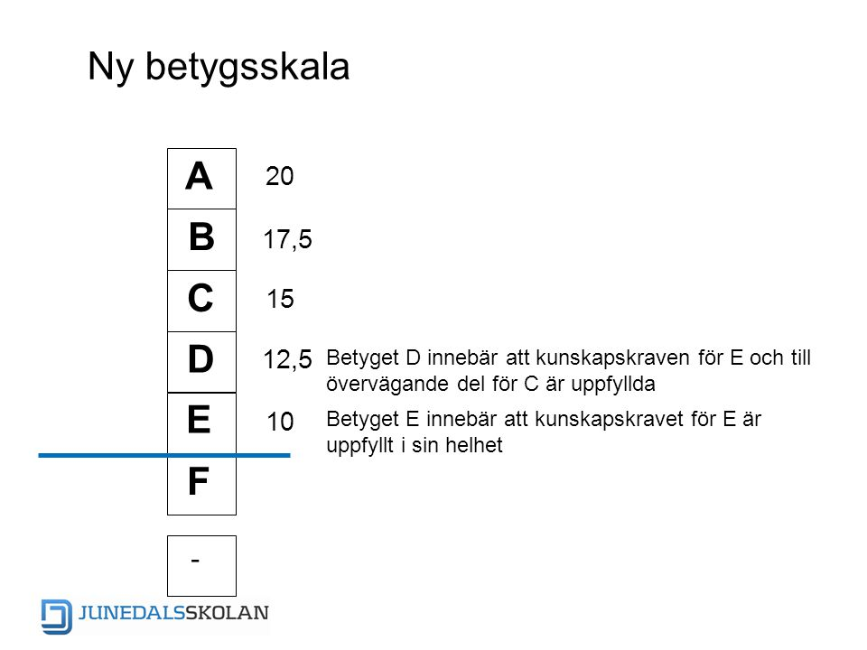Ny betygsskala A B C E D F - Betyget D innebär att kunskapskraven för E och till övervägande del för C är uppfyllda Betyget E innebär att kunskapskrav