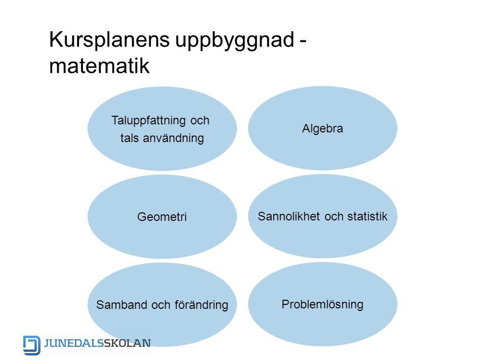 Kursplanens uppbyggnad - matematik Samband och förändring Geometri Taluppfattning och tals användning Algebra Sannolikhet och statistik Problemlösning