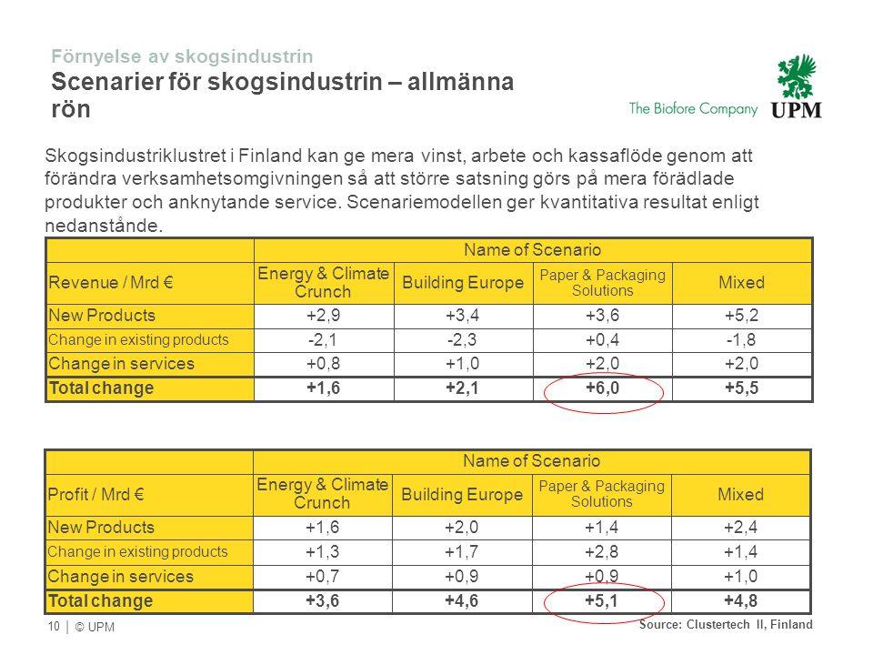| © UPM Förnyelse av skogsindustrin Scenarier för skogsindustrin – allmänna rön Skogsindustriklustret i Finland kan ge mera vinst, arbete och kassaflö