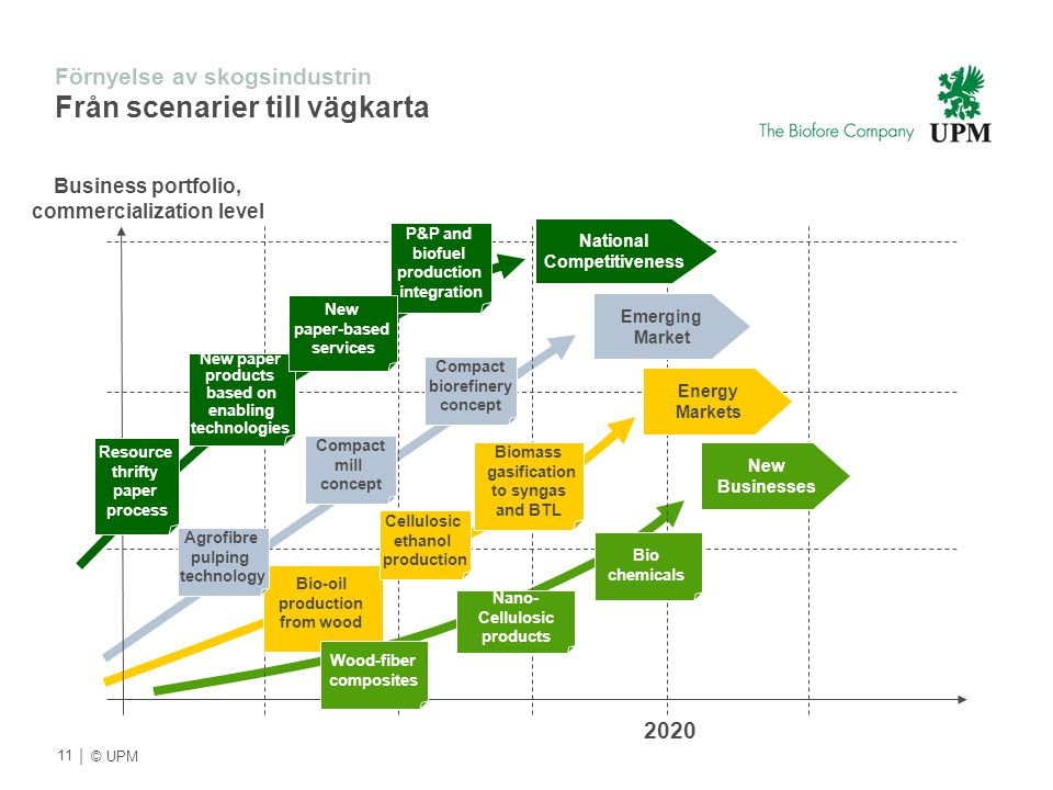 | © UPM 2020 Emerging Market National Competitiveness Energy Markets Compact mill concept Bio-oil production from wood New paper products based on ena