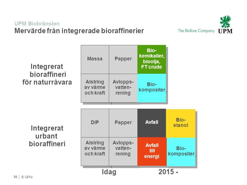 | © UPM UPM Biobränslen Mervärde från integrerade bioraffinerier DIP Papper Alstring av värme och kraft Alstring av värme och kraft Avlopps- vatten- r