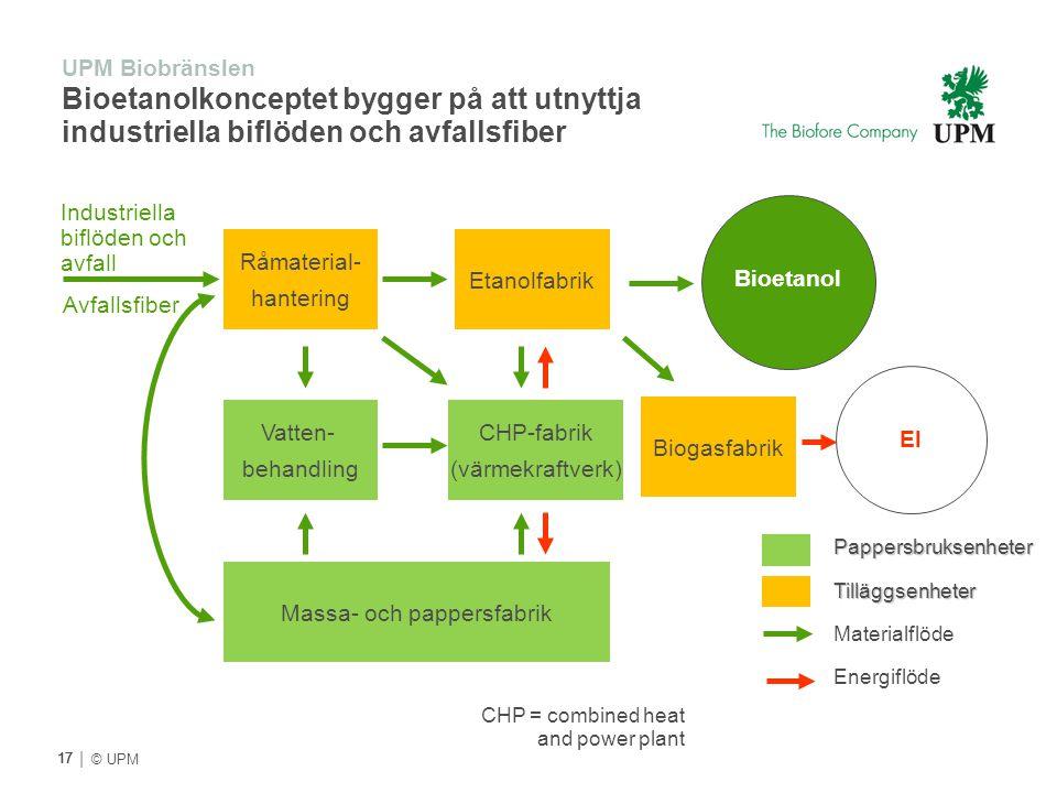 | © UPM UPM Biobränslen Bioetanolkonceptet bygger på att utnyttja industriella biflöden och avfallsfiber 17 Råmaterial- hantering Etanolfabrik Vatten-