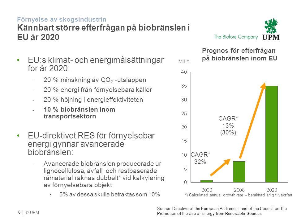 | © UPM Förnyelse av skogsindustrin Kännbart större efterfrågan på biobränslen i EU år 2020 Mil. t. CAGR* 32% CAGR* 13% (30%) *) Calculated annual gro