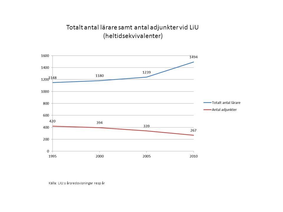 Totalt antal lärare samt antal adjunkter vid LiU (heltidsekvivalenter) Källa: LiU:s årsredovisningar resp år