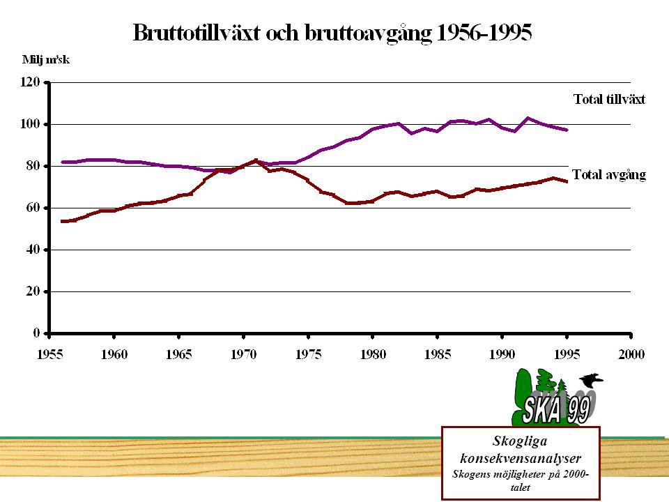 Bonitet, naturgiven produktionsförmåga Aktuell medeltillväxtProduktionspotential för gran Data från Bergh, J., Linder, S.