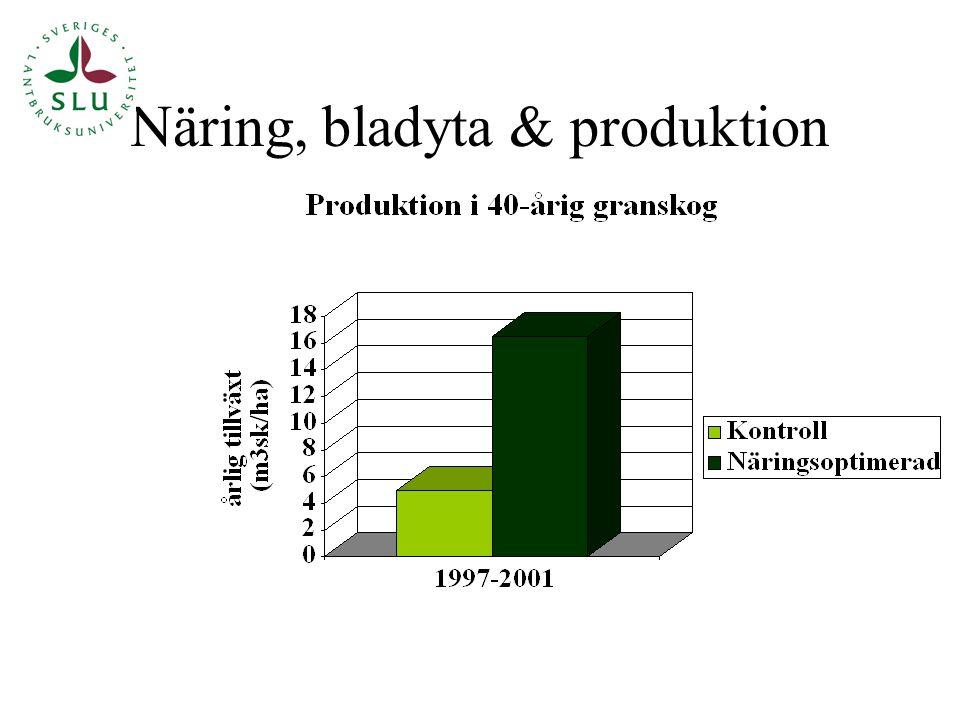 Näring, bladyta & produktion